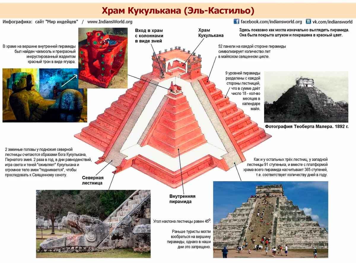 Чичен-Ица. Древняя цивилизация.