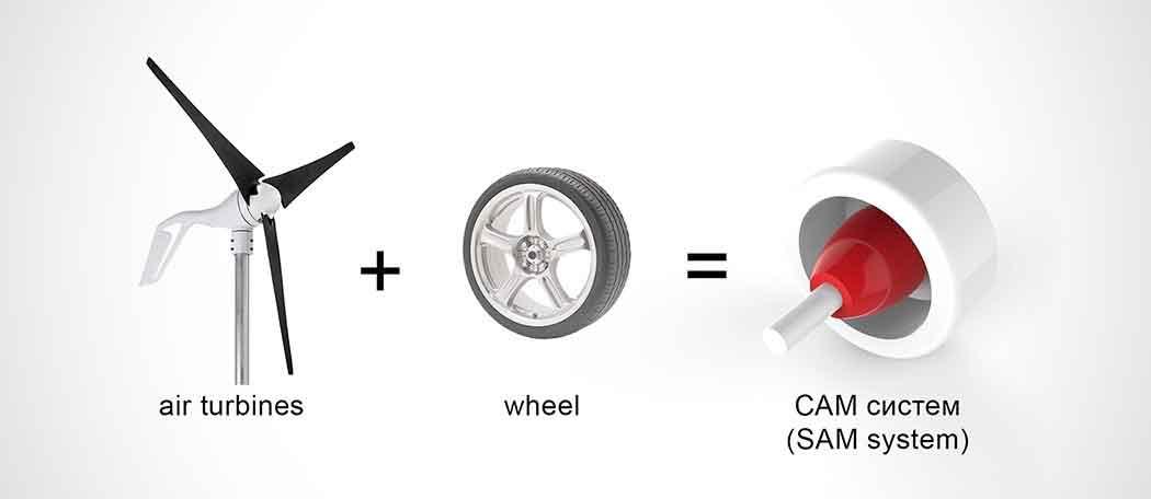 От шин к турбинам