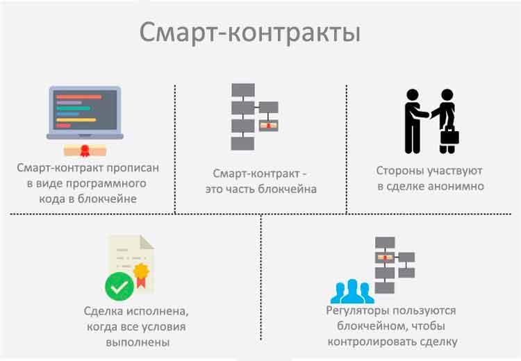 Изображение - Что такое blockchain технология будущего primer-smart-kontakta