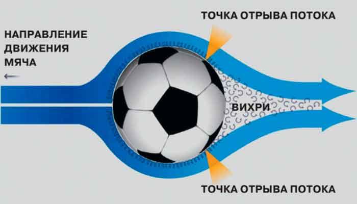 Обтекание потоком воздуха быстро летяще- го мяча.