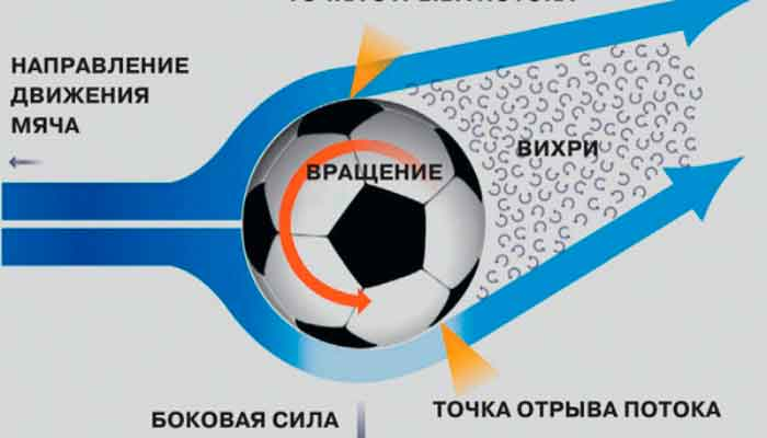 Обтекание потоком воздуха вращающегося мяча.  (эффект Магнуса).