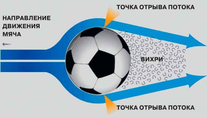 Обтекание потоком воздуха медленно летящего мяча.