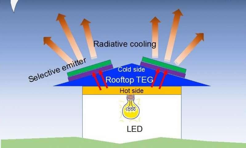 Обратные солнечные панели